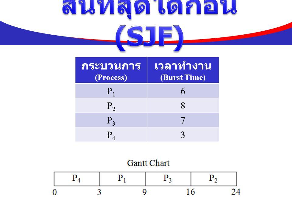 กระบวนการ (Process) เวลาทำงาน (Burst Time) P1P1 6 P2P2 8 P3P3 7 P4P4 3