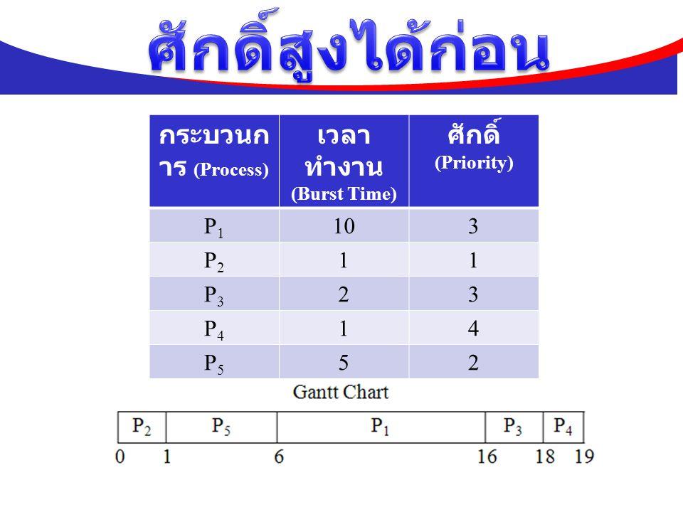 กระบวนก าร (Process) เวลา ทำงาน (Burst Time) ศักดิ์ (Priority) P1P1 103 P2P2 11 P3P3 23 P4P4 14 P5P5 52