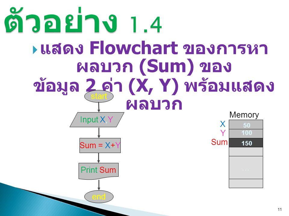  แสดง Flowchart ของการหา ผลบวก (Sum) ของ ข้อมูล 2 ค่า (X, Y) พร้อมแสดง ผลบวก 11 start Input X,YSum = X+Y Print Sum end … Memory X Y Sum 50 100 150