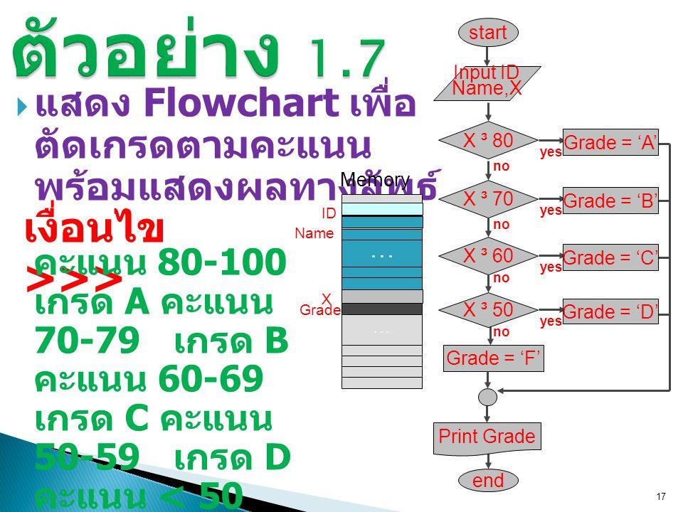  แสดง Flowchart เพื่อ ตัดเกรดตามคะแนน พร้อมแสดงผลทางลัพธ์ 17 เงื่อนไข >>> คะแนน 80-100 เกรด A คะแนน 70-79 เกรด B คะแนน 60-69 เกรด C คะแนน 50-59 เกรด