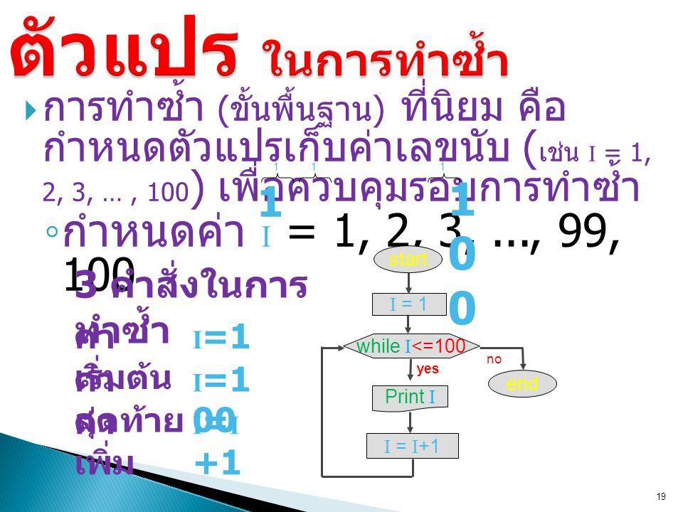  การทำซ้ำ ( ขั้นพื้นฐาน ) ที่นิยม คือ กำหนดตัวแปรเก็บค่าเลขนับ ( เช่น I = 1, 2, 3, …, 100 ) เพื่อควบคุมรอบการทำซ้ำ ◦ กำหนดค่า I = 1, 2, 3,..., 99, 100 19 yes while I <=100 start I = 1 no Print I end I = I +1 1 100100 11 ค่า เริ่มต้น ค่า สุดท้าย ค่า เพิ่ม I =1 I =1 00 I = I +1 1 3 คำสั่งในการ ทำซ้ำ
