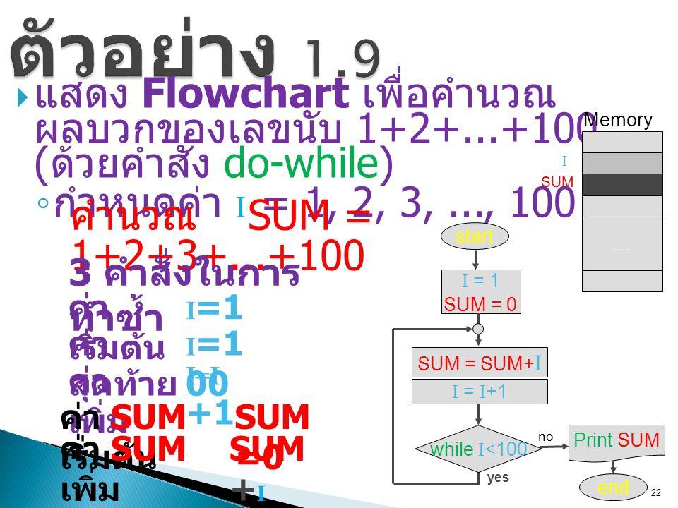 22 ตัวอย่าง 1.9  แสดง Flowchart เพื่อคำนวณ ผลบวกของเลขนับ 1+2+...+100 ( ด้วยคำสั่ง do-while) ◦ กำหนดค่า I = 1, 2, 3,..., 100 22 SUM = SUM+ I start I = 1 end I = I +1 … Memory I SUM ค่า เริ่มต้น ค่า สุดท้าย ค่า เพิ่ม I =1 I =1 00 I=I +1 ค่า SUM เริ่มต้น ค่า SUM เพิ่ม SUM =0 SUM + I คำนวณ SUM = 1+2+3+...+100 SUM = 0 3 คำสั่งในการ ทำซ้ำ yes no Print SUM while I <100