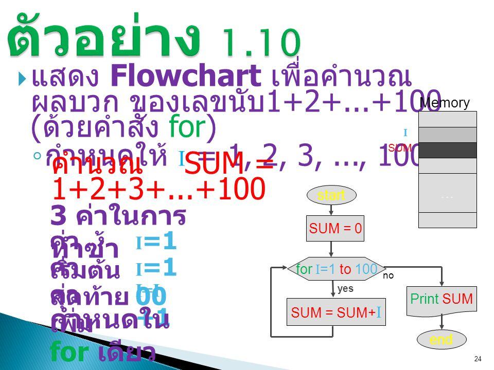  แสดง Flowchart เพื่อคำนวณ ผลบวก ของเลขนับ 1+2+...+100 ( ด้วยคำสั่ง for) ◦ กำหนดให้ I = 1, 2, 3,..., 100 24 SUM = SUM+ I yes for I =1 to 100 start SUM = 0 no Print SUM end … Memory I SUM ค่า เริ่มต้น ค่า สุดท้าย ค่า เพิ่ม I =1 I =1 00 I=I +1 3 ค่าในการ ทำซ้ำ กำหนดใน for เดียว คำนวณ SUM = 1+2+3+...+100