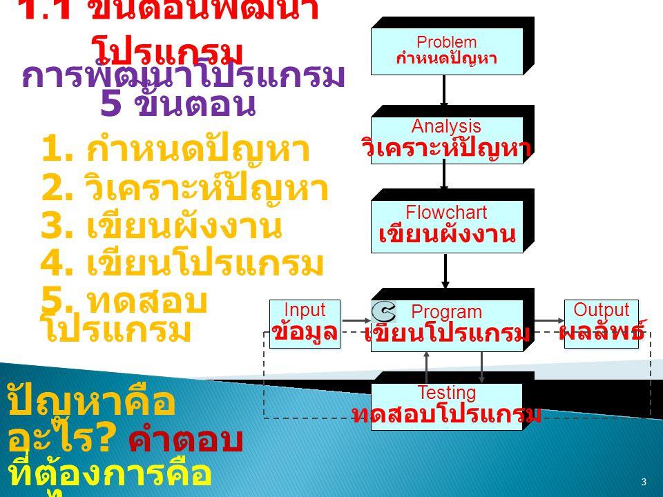 3 การพัฒนาโปรแกรม 5 ขั้นตอน 1. กำหนดปัญหา 2. วิเคราะห์ปัญหา 3. เขียนผังงาน 4. เขียนโปรแกรม 5. ทดสอบ โปรแกรม Output ผลลัพธ์ Output ผลลัพธ์ Problem กำหน