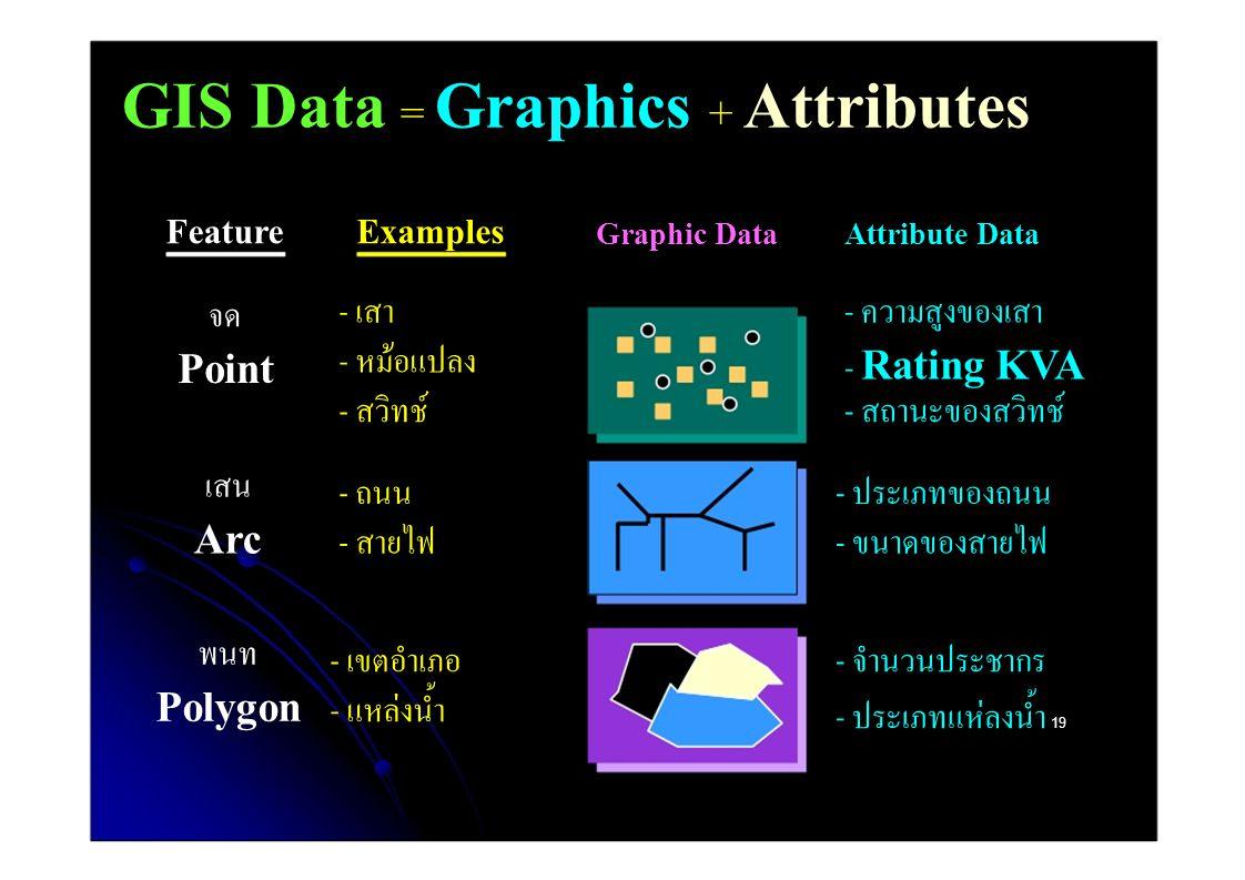 GIS Data = Graphics + Attributes FeatureExamples Graphic DataAttribute Data - เสา - ความสูงของเสา จด - หม้อแปลง Point - Rating KVA - สวิทช์ - สถานะของสวิทช์ เสน - ถนน - ประเภทของถนน Arc - สายไฟ - ขนาดของสายไฟ พนท - เขตอําเภอ - จํานวนประชากร Polygon - แหล่งน้ำ - ประเภทแห่ลงน้ำ 19