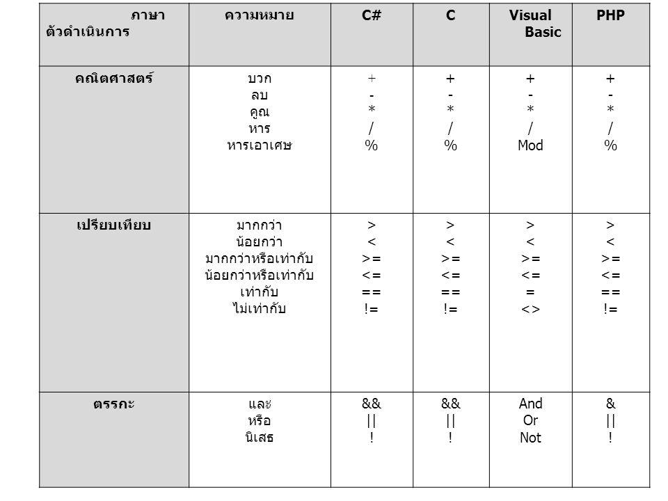 ภาษา ตัวดำเนินการ ความหมาย C#CVisual Basic PHP คณิตศาสตร์บวก ลบ คูณ หาร หารเอาเศษ +-*/%+-*/% +-*/%+-*/% + - * / Mod +-*/%+-*/% เปรียบเทียบมากกว่า น้อย