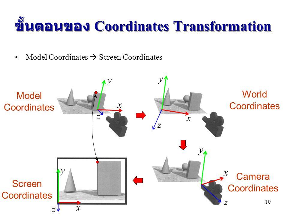 ขั้นตอนของ Coordinates Transformation Model Coordinates  Screen Coordinates x y z x y z Model Coordinates World Coordinates x y z Camera Coordinates