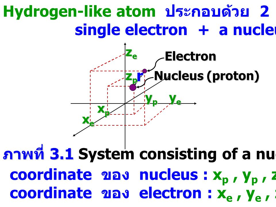 Potential energy ของ Hydrogen-like atom : _ _ _ (3.1) = permittivity of the vacuum (8.854518 x 10 -12 N -1 m -2 ) = distance between the particles _ _ _ (3.2) x, y, z เรียกว่า relative coordinates : x = x e - x p y = y e - y p z = z e - z p _ _ _ (3.3c) _ _ _ (3.3b) _ _ _ (3.3a)