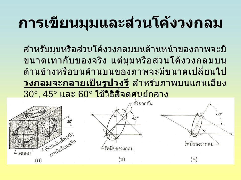 การเขียนมุมและส่วนโค้งวงกลม สำหรับมุมหรือส่วนโค้งวงกลมบนด้านหน้าของภาพจะมี ขนาดเท่ากับของจริง แต่มุมหรือส่วนโค้งวงกลมบน ด้านข้างหรือบนด้านบนของภาพจะมี