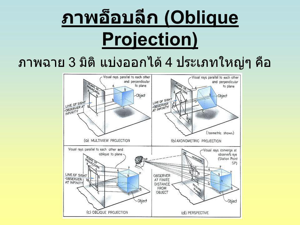 ภาพอ็อบลีก (Oblique Projection) ภาพฉาย 3 มิติ แบ่งออกได้ 4 ประเภทใหญ่ๆ คือ
