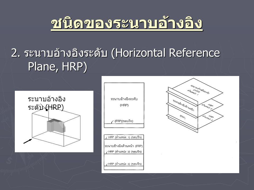 ชนิดของระนาบอ้างอิง 2. ระนาบอ้างอิงระดับ (Horizontal Reference Plane, HRP) (ก)(ก) ระนาบอ้างอิง ระดับ (HRP)