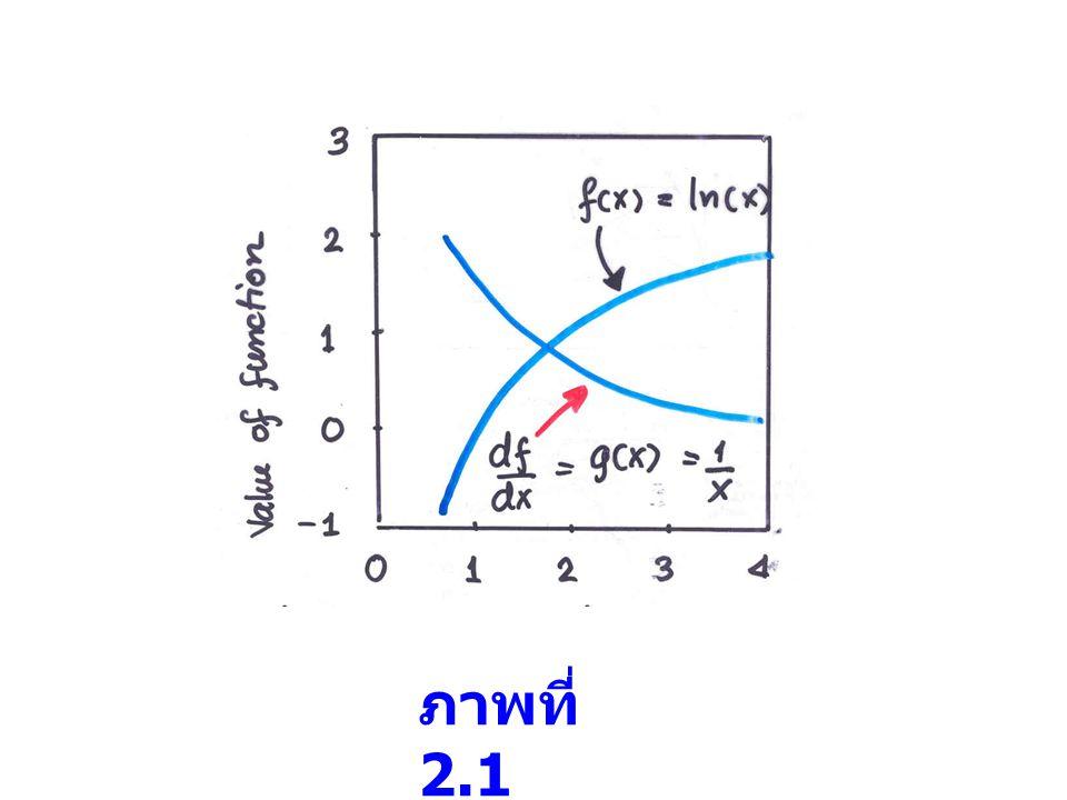 Normalization จากสมการ (2.17) นั้น ตัวหารเป็นค่าคงที่ ซึ่ง wave function ที่ปรากฎใน Schrödinger eq.