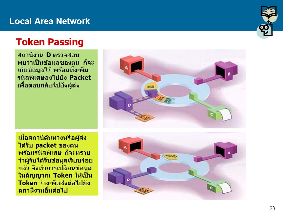 23 Proprietary and Confidential to Accenture Local Area Network Token Passing สถานีงาน D ตรวจสอบ พบว่าเป็นข้อมูลของตน ก็จะ เก็บข้อมูลไว้ พร้อมทั้งเพิ่