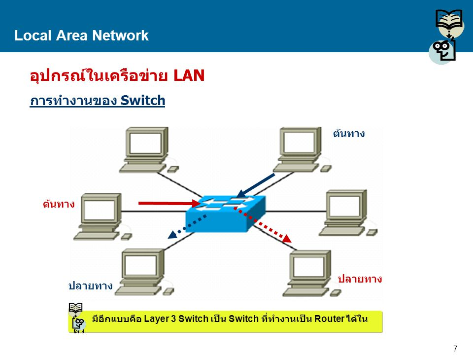 7 Proprietary and Confidential to Accenture Local Area Network อุปกรณ์ในเครือข่าย LAN การทำงานของ Switch ปลายทาง ต้นทาง ปลายทาง มีอีกแบบคือ Layer 3 Sw