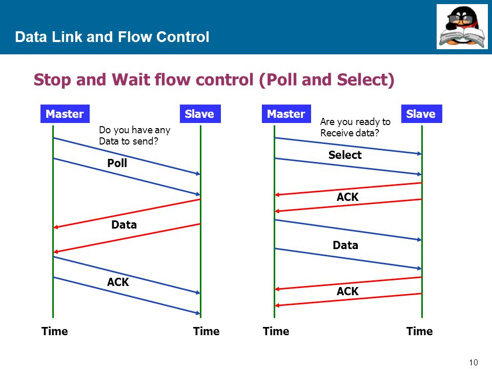 10 Proprietary and Confidential to Accenture Data Link and Flow Control Stop and Wait flow control (Poll and Select) MasterSlave Poll Data Time ACK MasterSlave Select ACK Data ACK Time Are you ready to Receive data.