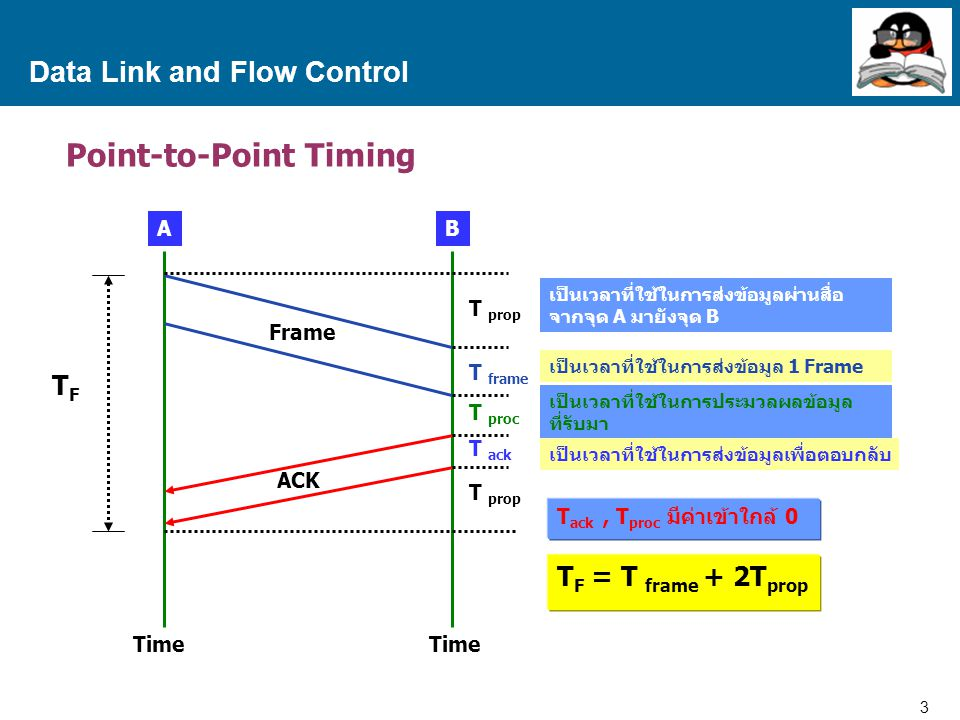 14 Proprietary and Confidential to Accenture Data Link and Flow Control Stop and Wait Protocol Send one frame at a time