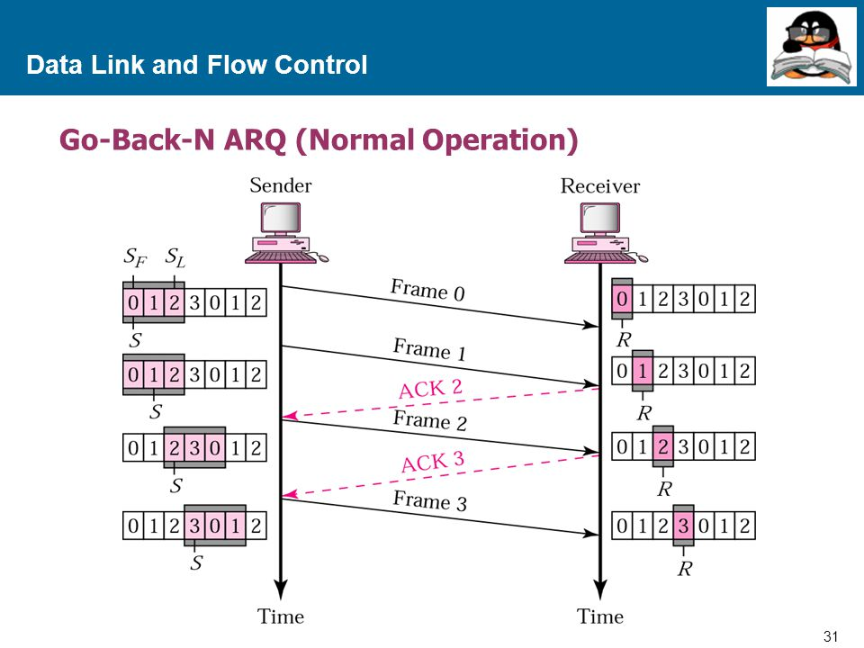 31 Proprietary and Confidential to Accenture Data Link and Flow Control Go-Back-N ARQ (Normal Operation)