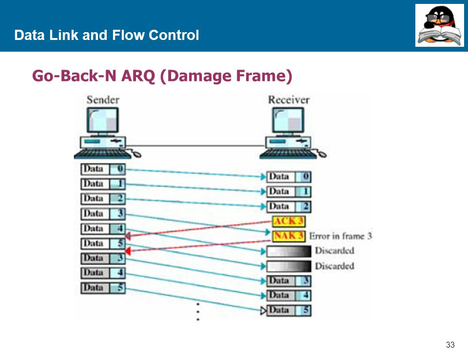 33 Proprietary and Confidential to Accenture Data Link and Flow Control Go-Back-N ARQ (Damage Frame)