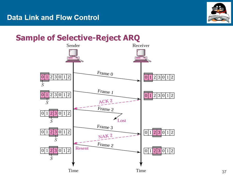 37 Proprietary and Confidential to Accenture Data Link and Flow Control Sample of Selective-Reject ARQ