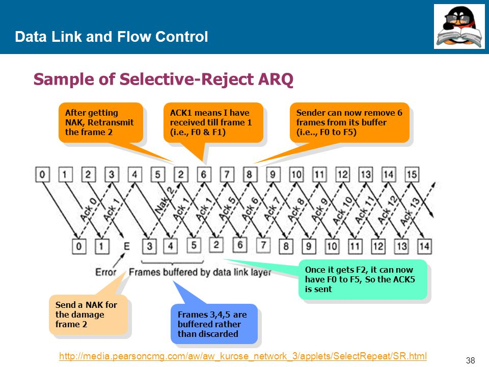 38 Proprietary and Confidential to Accenture Data Link and Flow Control Sample of Selective-Reject ARQ After getting NAK, Retransmit the frame 2 ACK1 means I have received till frame 1 (i.e., F0 & F1) Sender can now remove 6 frames from its buffer (i.e.., F0 to F5) Send a NAK for the damage frame 2 Frames 3,4,5 are buffered rather than discarded Once it gets F2, it can now have F0 to F5, So the ACK5 is sent http://media.pearsoncmg.com/aw/aw_kurose_network_3/applets/SelectRepeat/SR.html