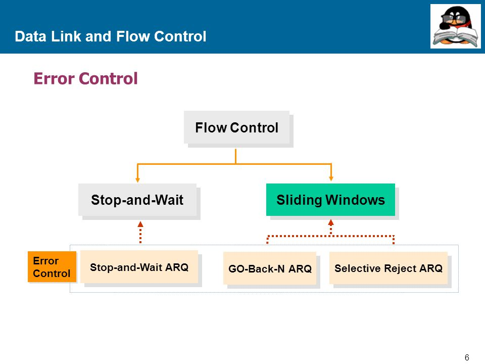 6 Proprietary and Confidential to Accenture Data Link and Flow Control Error Control Flow Control Stop-and-Wait Sliding Windows Stop-and-Wait ARQ GO-Back-N ARQ Selective Reject ARQ Error Control Error Control