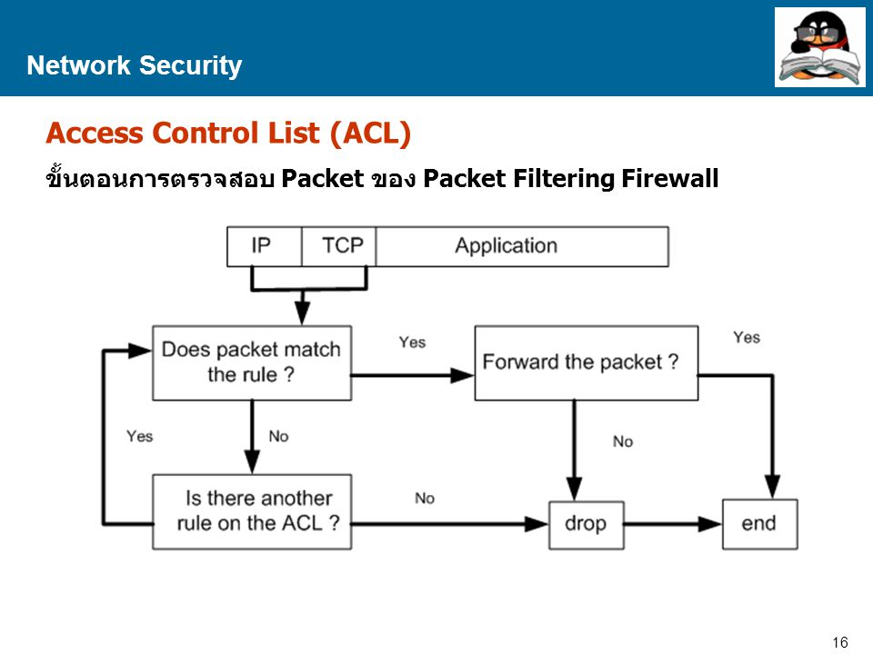 16 Proprietary and Confidential to Accenture Network Security Access Control List (ACL) ขั้นตอนการตรวจสอบ Packet ของ Packet Filtering Firewall