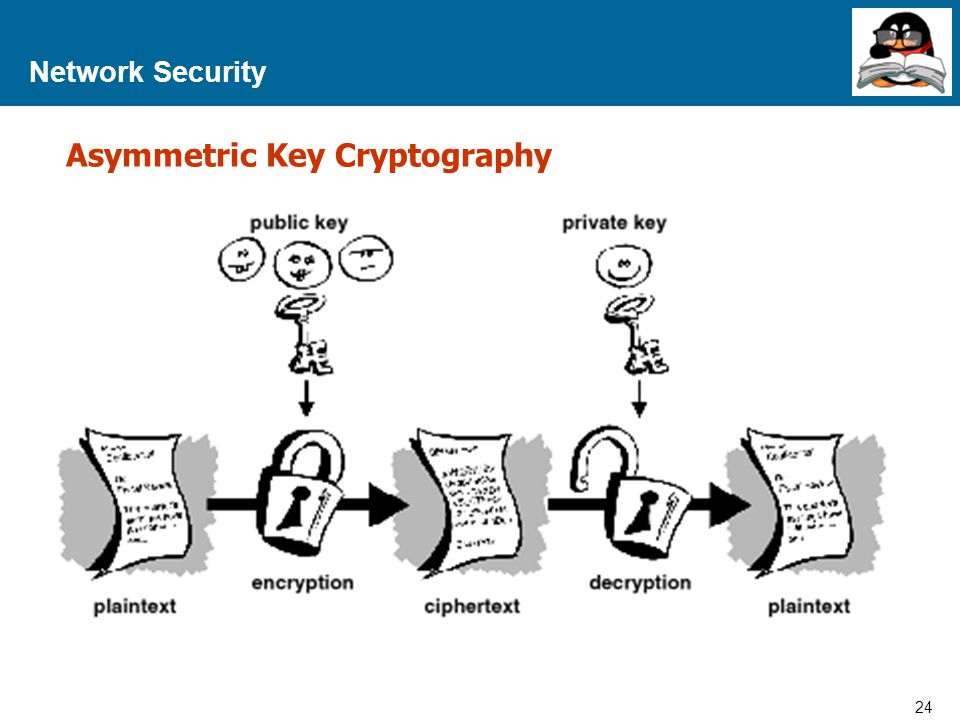 24 Proprietary and Confidential to Accenture Network Security Asymmetric Key Cryptography