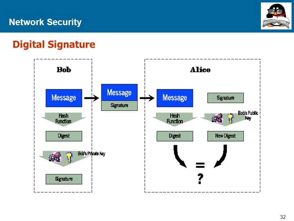 32 Proprietary and Confidential to Accenture Network Security Digital Signature