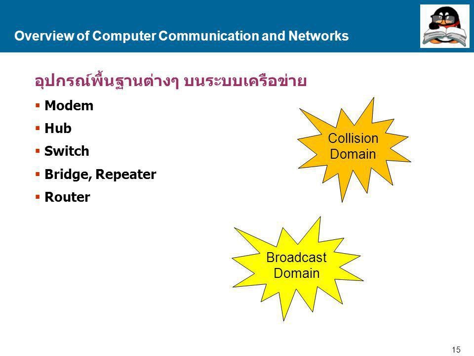 15 Proprietary and Confidential to Accenture อุปกรณ์พื้นฐานต่างๆ บนระบบเครือข่าย  Modem  Hub  Switch  Bridge, Repeater  Router Overview of Comput