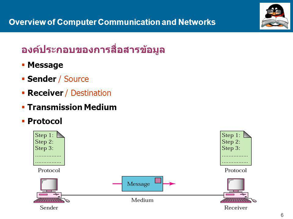 7 Proprietary and Confidential to Accenture รูปแบบการสื่อสารข้อมูล  Simplex Overview of Computer Communication and Networks