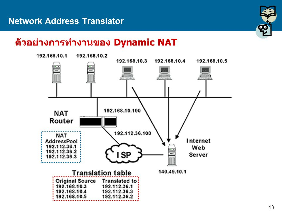 13 Proprietary and Confidential to Accenture Network Address Translator ตัวอย่างการทำงานของ Dynamic NAT