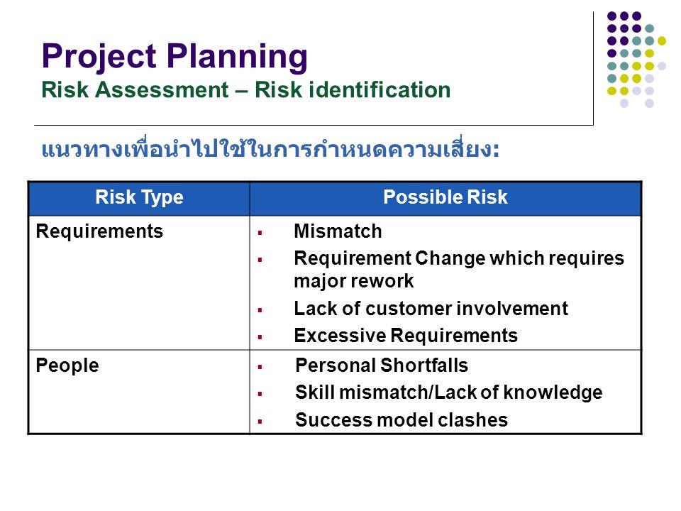 Project Planning Risk Assessment – Risk identification แนวทางเพื่อนำไปใช้ในการกำหนดความเสี่ยง: Risk TypePossible Risk Requirements  Mismatch  Requir