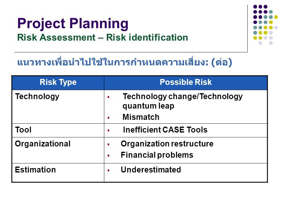 Project Planning Risk Assessment – Risk identification แนวทางเพื่อนำไปใช้ในการกำหนดความเสี่ยง: (ต่อ) Risk TypePossible Risk Technology  Technology ch
