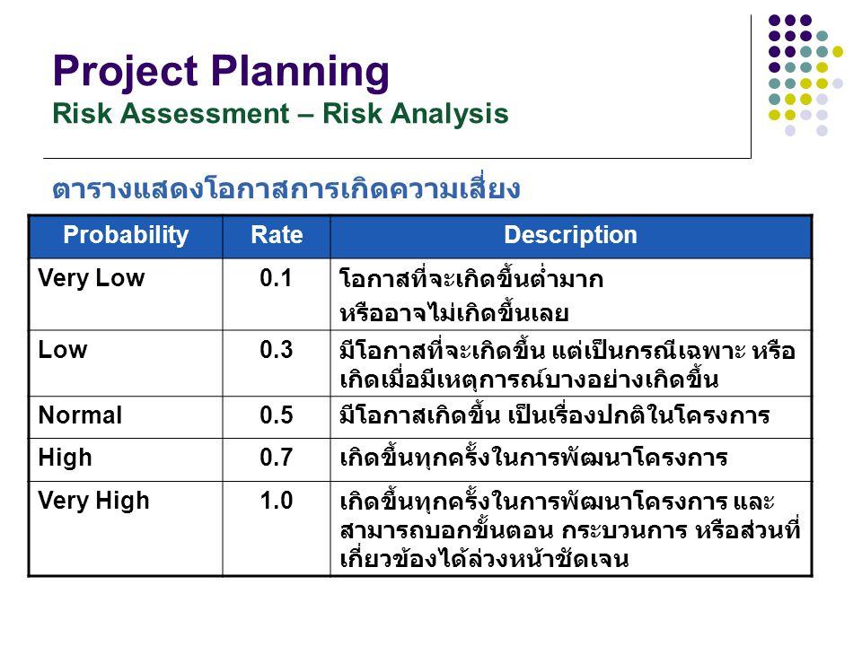 Project Planning Risk Assessment – Risk Analysis ตารางแสดงโอกาสการเกิดความเสี่ยง ProbabilityRateDescription Very Low0.1 โอกาสที่จะเกิดขึ้นต่ำมาก หรืออ