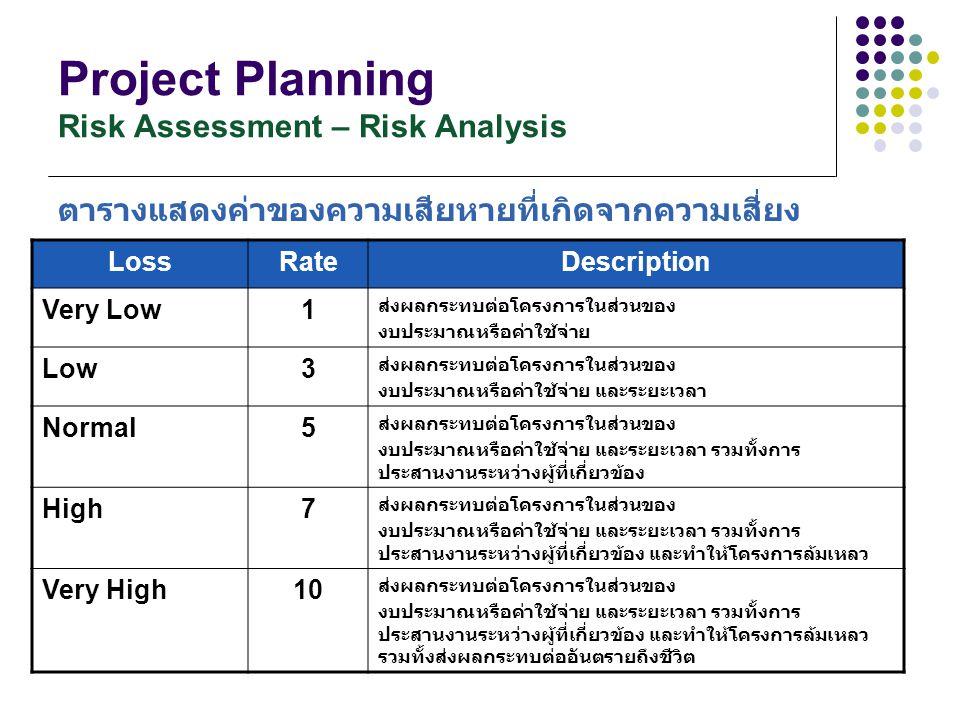 Project Planning Risk Assessment – Risk Analysis ตารางแสดงค่าของความเสียหายที่เกิดจากความเสี่ยง LossRateDescription Very Low1 ส่งผลกระทบต่อโครงการในส่