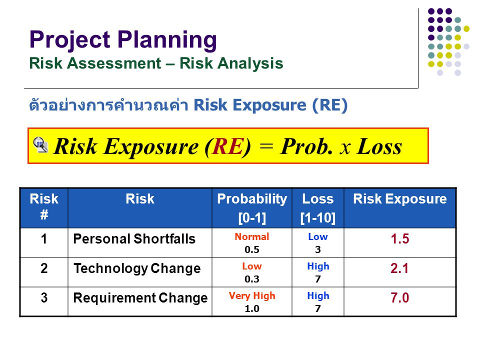 Project Planning Risk Assessment – Risk Analysis ตัวอย่างการคำนวณค่า Risk Exposure (RE) Risk # RiskProbability [0-1] Loss [1-10] Risk Exposure 1Person