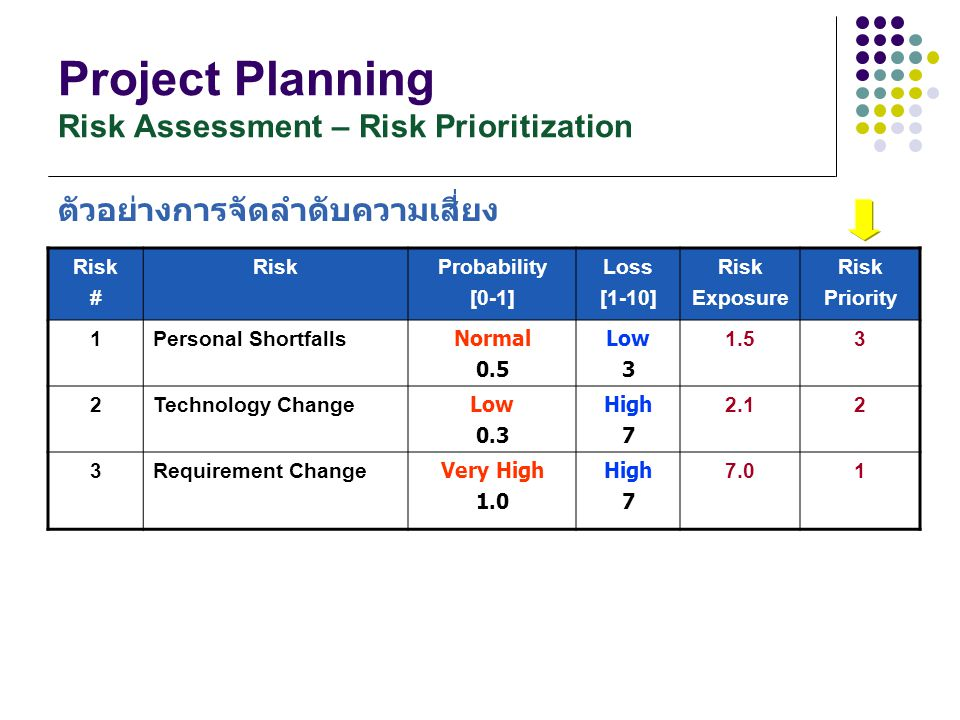 Project Planning Risk Assessment – Risk Prioritization Risk # RiskProbability [0-1] Loss [1-10] Risk Exposure Risk Priority 1Personal Shortfalls Norma