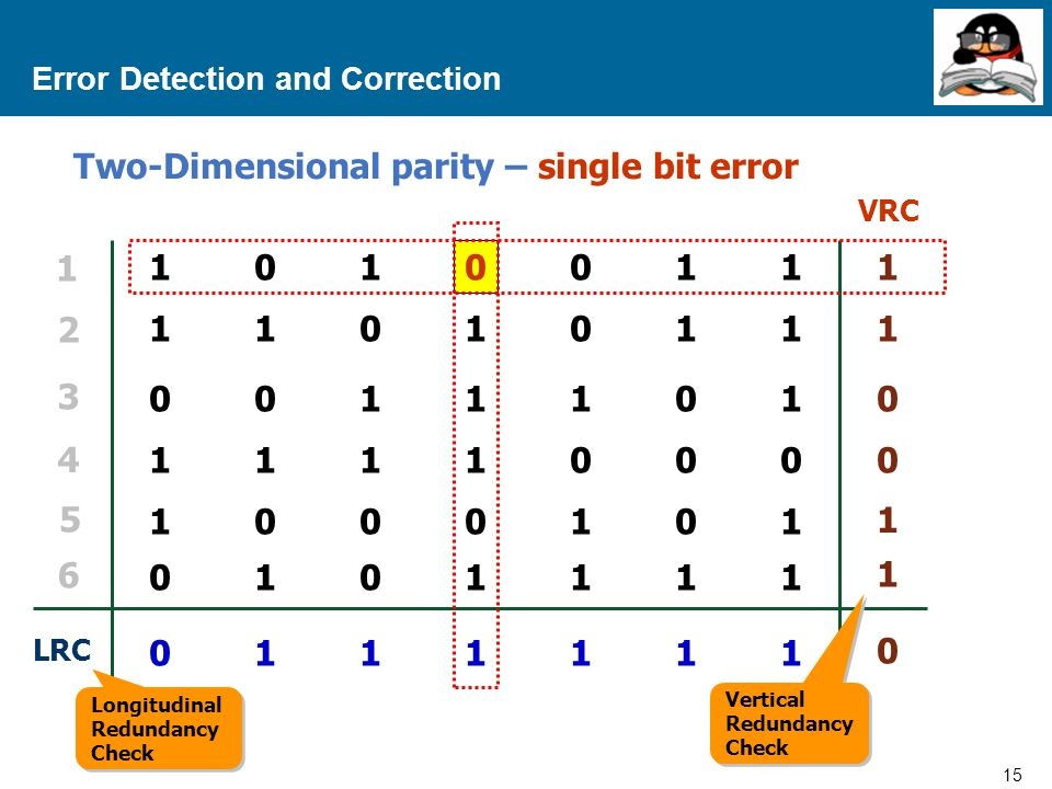 15 Proprietary and Confidential to Accenture Error Detection and Correction VRC 10100111010011 11010111101011 00111010011101 11110001111000 10001011000101 01011110101111 01111110111111 LRC 1 1 0 0 1 1 0 1 2 3 4 5 6 Two-Dimensional parity – single bit error Vertical Redundancy Check Longitudinal Redundancy Check