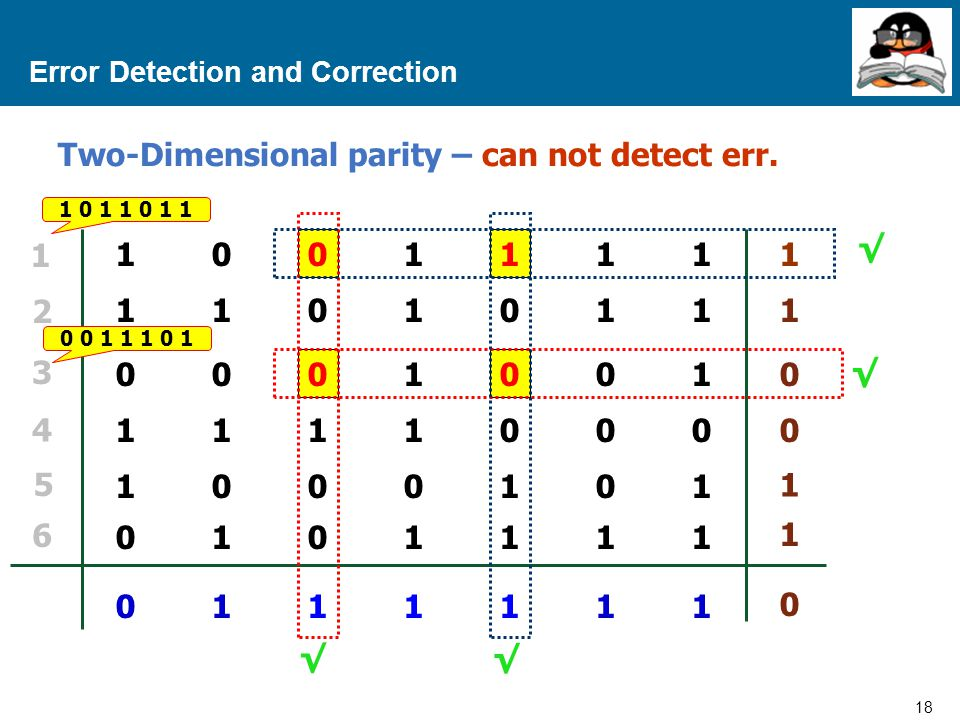 18 Proprietary and Confidential to Accenture Error Detection and Correction VRC 11010111101011 00010010001001 11110001111000 10001011000101 01011110101111 01111110111111 LRC 1 1 0 0 1 1 0 1 2 3 4 5 6 1 0 1 1 0 1 1 10011111001111 0 0 1 1 1 0 1 √ √ √ √ Two-Dimensional parity – can not detect err.