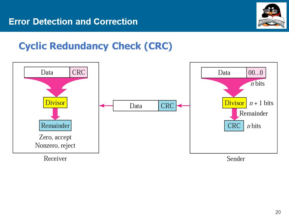 20 Proprietary and Confidential to Accenture Error Detection and Correction Cyclic Redundancy Check (CRC)