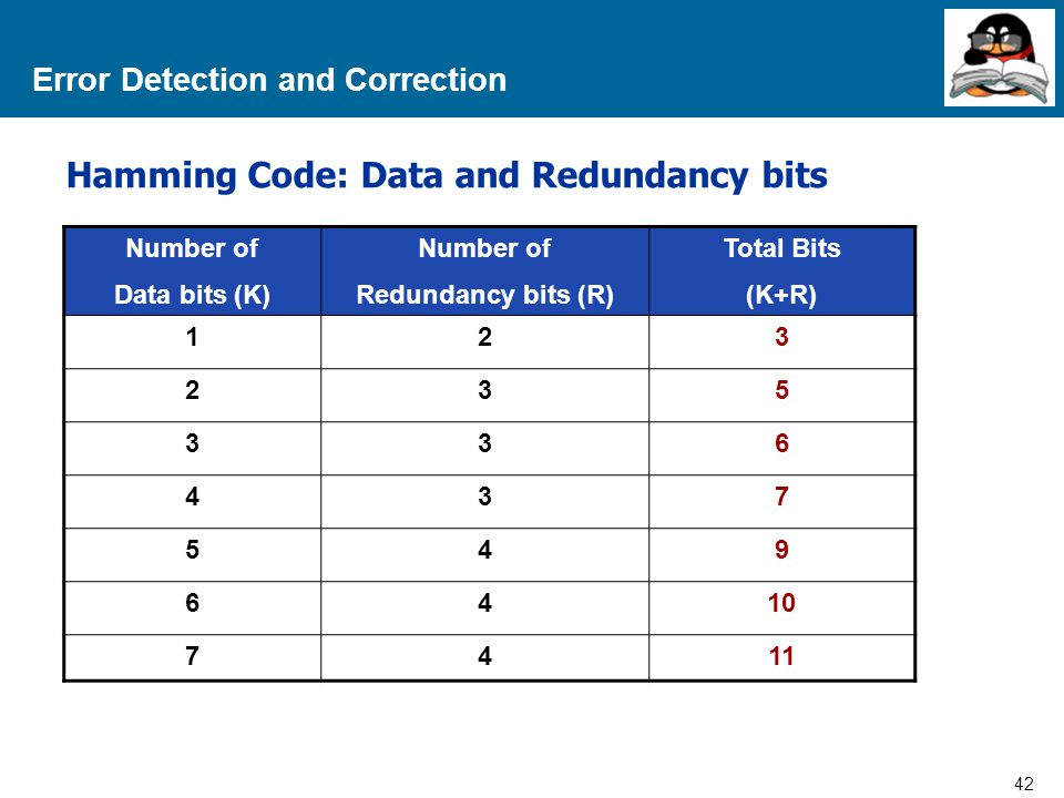 42 Proprietary and Confidential to Accenture Error Detection and Correction Hamming Code: Data and Redundancy bits Number of Data bits (K) Number of Redundancy bits (R) Total Bits (K+R) 123 235 336 437 549 6410 7411