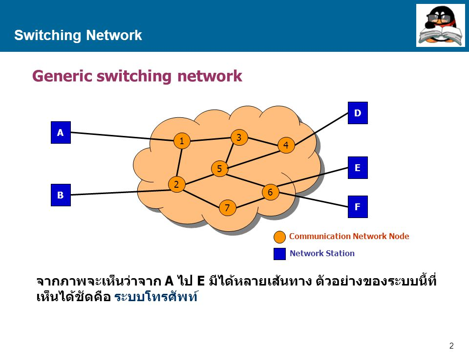 13 Proprietary and Confidential to Accenture Switching Network Sample of Virtual Circuit Packet Switching C A 1.31.21.1 2.32.22.1 1.31.21.1 B 2.32.22.1 Virtual Circuit Packet Switching ข้อมูลมี Sequence A ทำงาน 2 Session โดย ทำการส่งข้อมูลให้กับ B และ C Packet Switching Network Packet Switching Network