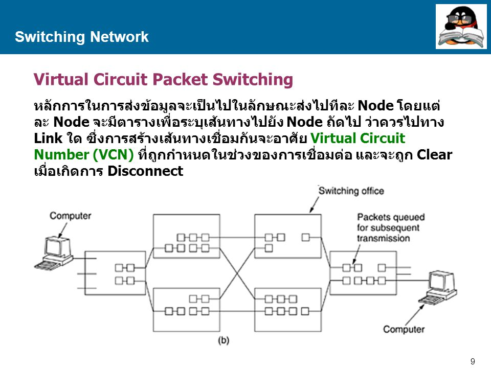 10 Proprietary and Confidential to Accenture Switching Network Packet Switching Network 12345 Nodes Acknowledgement Packet Call Accept Packet Call Request Packet Link Data Packet Packet#1 Packet#2 Packet#3