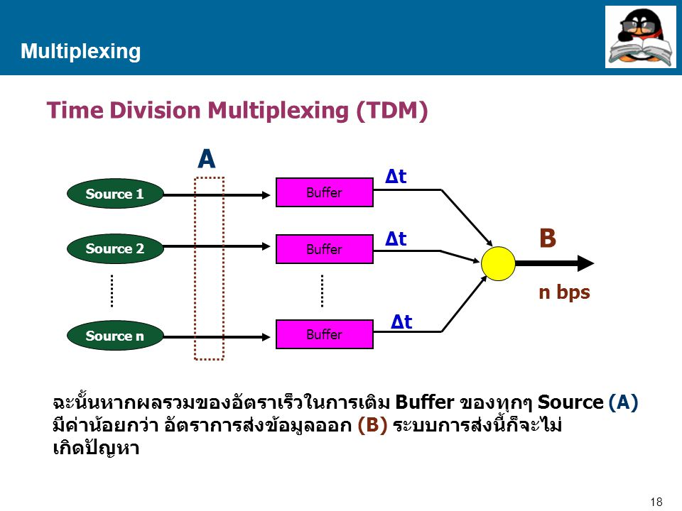 18 Proprietary and Confidential to Accenture Multiplexing Time Division Multiplexing (TDM) Source 1 Source 2 Source n Buffer A B n bps ∆t ฉะนั้นหากผลร