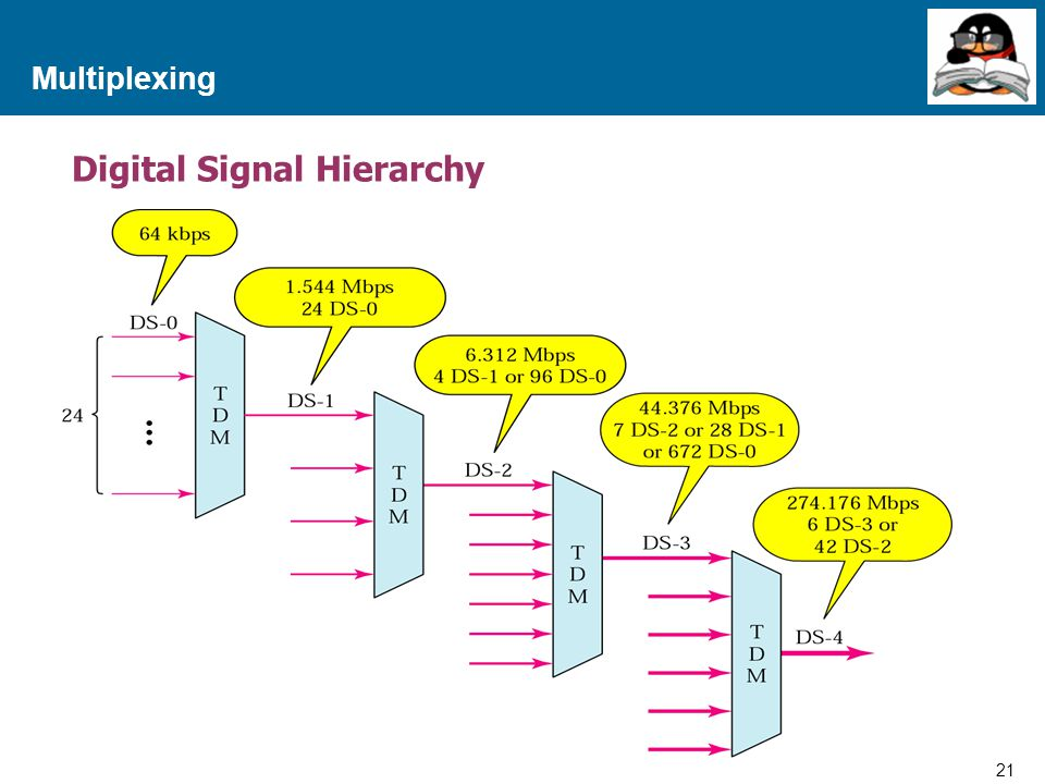 21 Proprietary and Confidential to Accenture Multiplexing Digital Signal Hierarchy