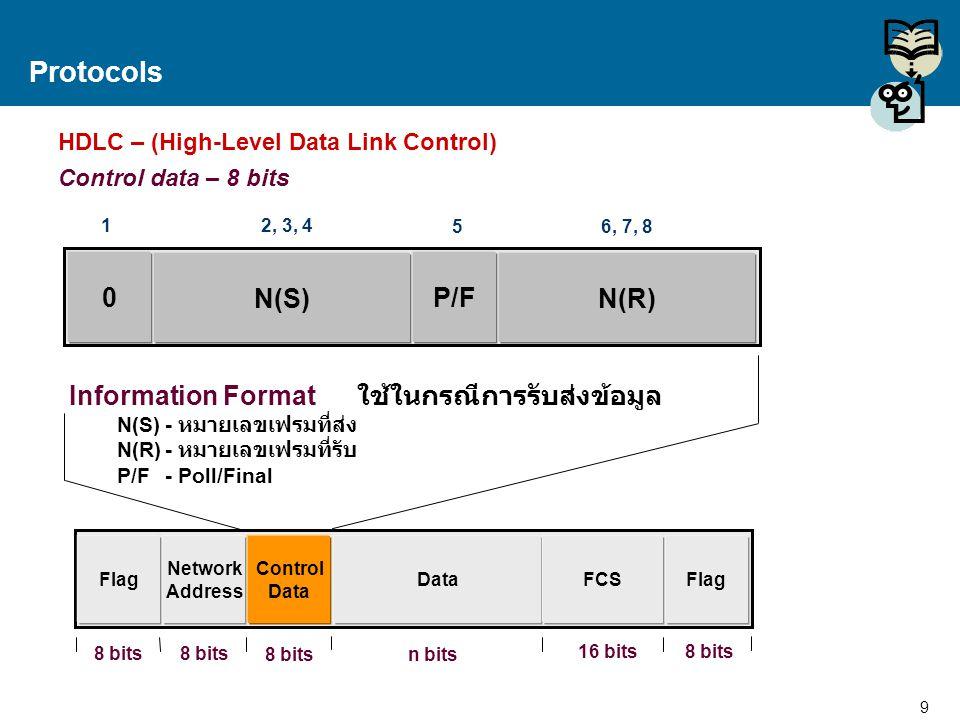 10 Proprietary and Confidential to Accenture Protocols HDLC – (High-Level Data Link Control) Control data – 8 bits 1 0 Supervisory Codes P/F N(R) 1, 2 3, 4 56, 7, 8 Supervisory Format ใช้ในการควบคุม Link Supervisory Codes- รหัสควบคุม N(R)- หมายเลขเฟรมที่รับ P/F- Poll/Final Network Address Flag Data Control Data FCSFlag 8 bits 16 bits n bits