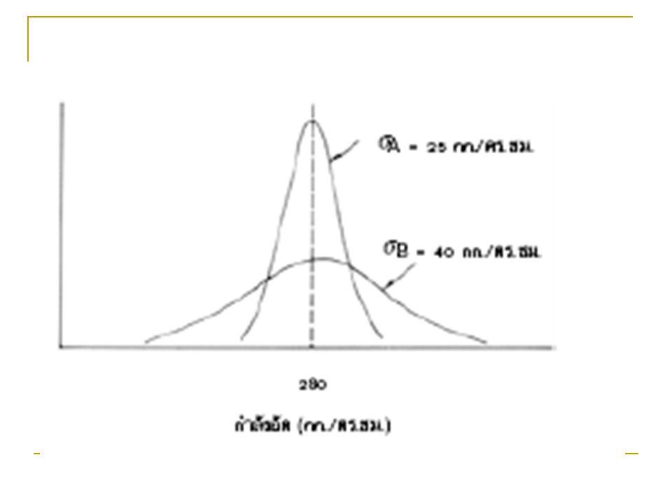 แผนภาพการควบคุม คุณภาพ แผนภาพแสดงกำลังอัดเฉลี่ยของ ก้อนตัวอย่าง แผนภาพแสดงกำลังอัดเฉลี่ย 5 ค่า ติดต่อกัน