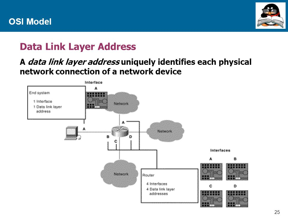 25 Proprietary and Confidential to Accenture OSI Model Data Link Layer Address A data link layer address uniquely identifies each physical network con