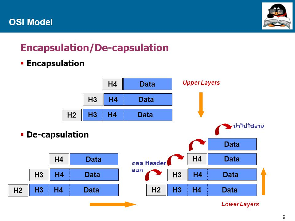 9 Proprietary and Confidential to Accenture OSI Model Encapsulation/De-capsulation  Encapsulation  De-capsulation Data H4 Data H3 H4 Data H4 H3 H2 U