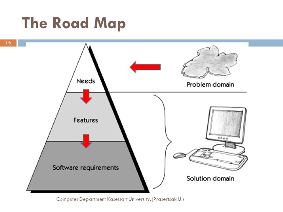 The Road Map Computer Department Kasetsart University. (Prasertsak U.) 13